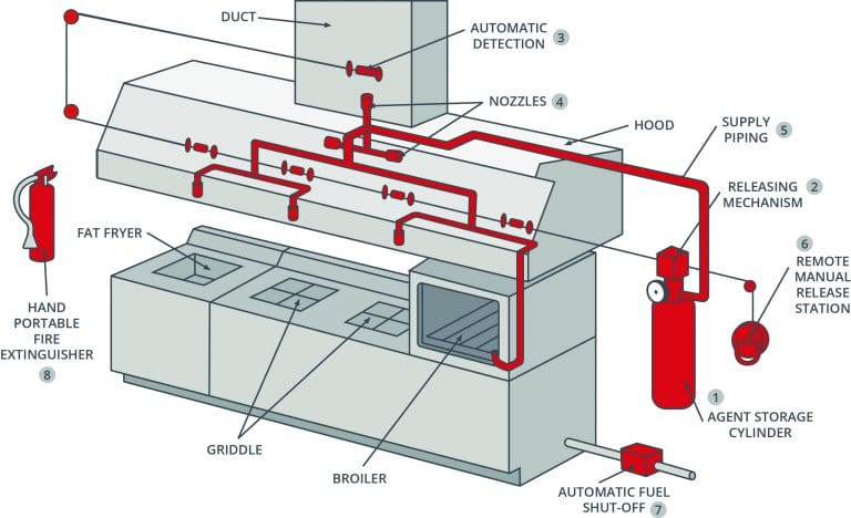 Diagram Commercial Hood System - Get Rid Of Wiring Diagram Problem